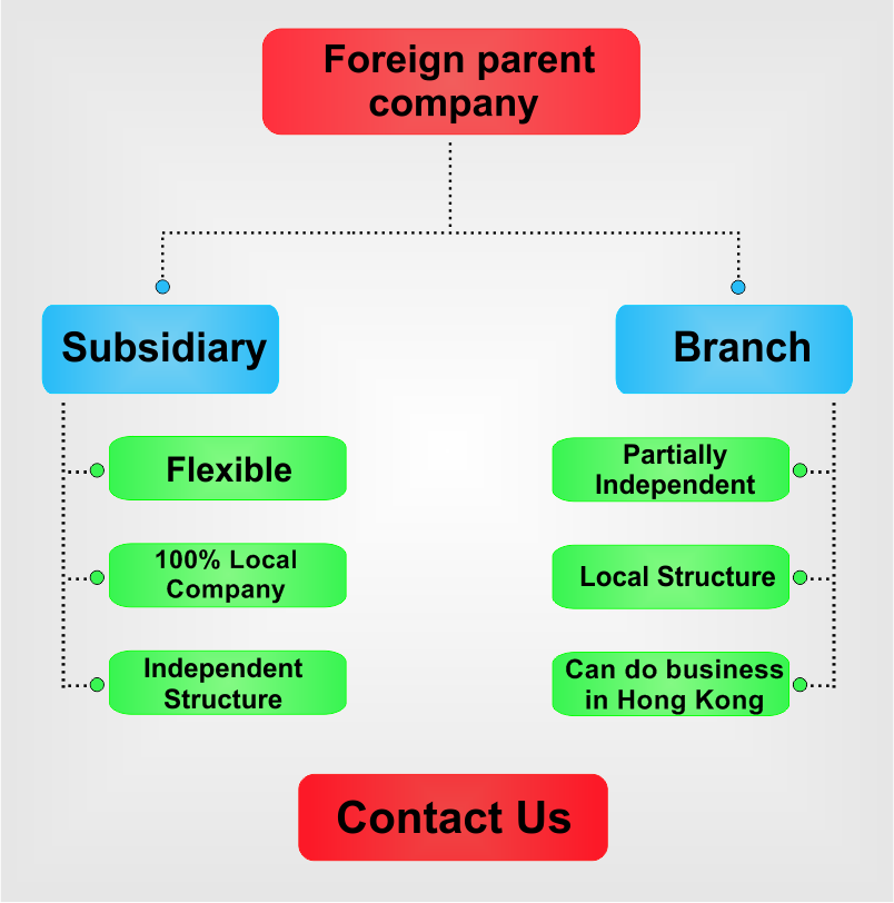 Subsidiary-vs-branch-in-Hong Kong.png